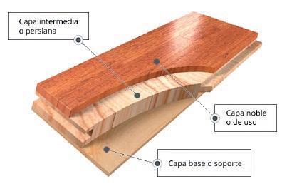 parquet multicapa estructura